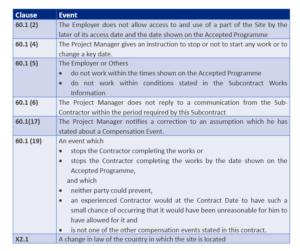 Suspending Works under NEC3